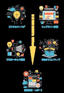 Service-main-sp